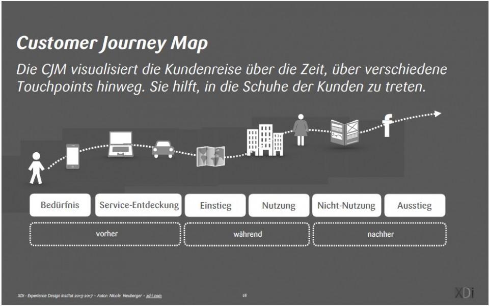 Service Design_Customer_Journey Methode