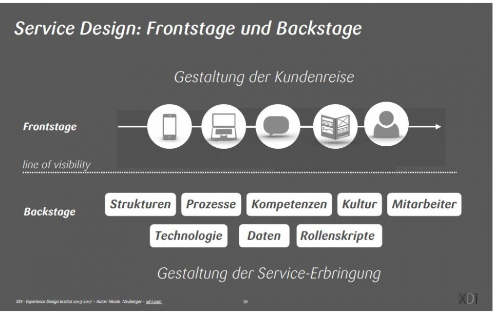 Service Design_Customer_Journey_Gestaltung